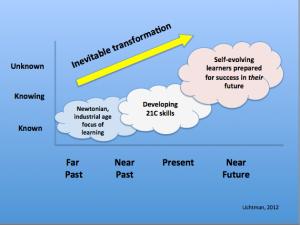 inevitable transformation